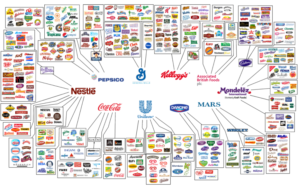 10 companies that control food supply
