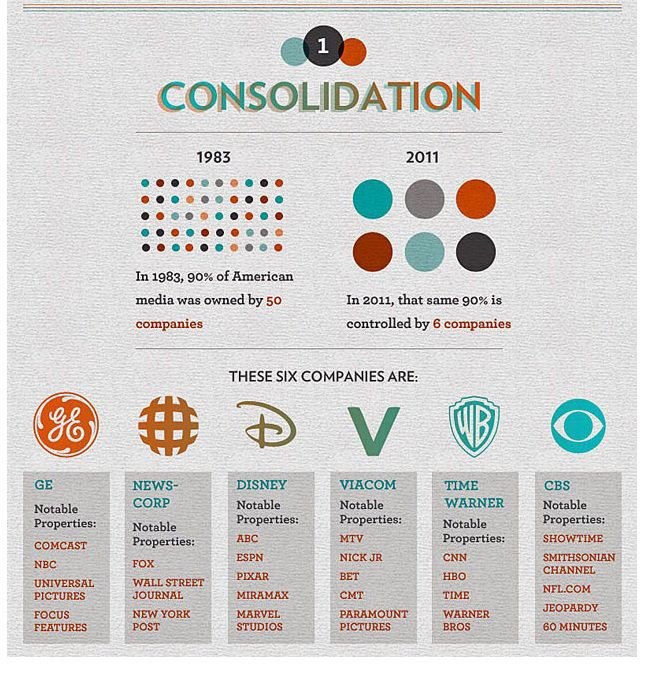 6 companies who control the media