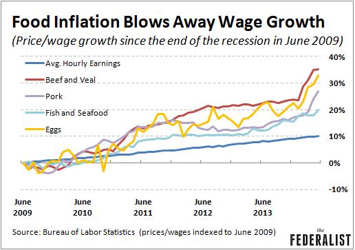 food inflation chart