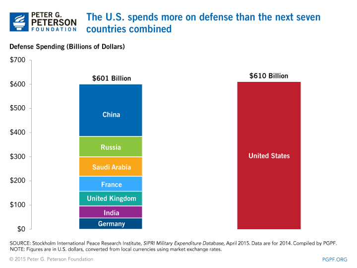 US Defense budge graph